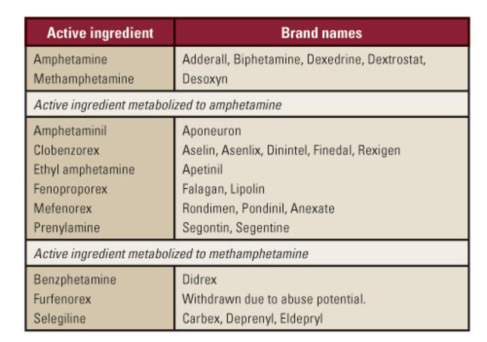 False-positive DOA testing results due to prescription medications