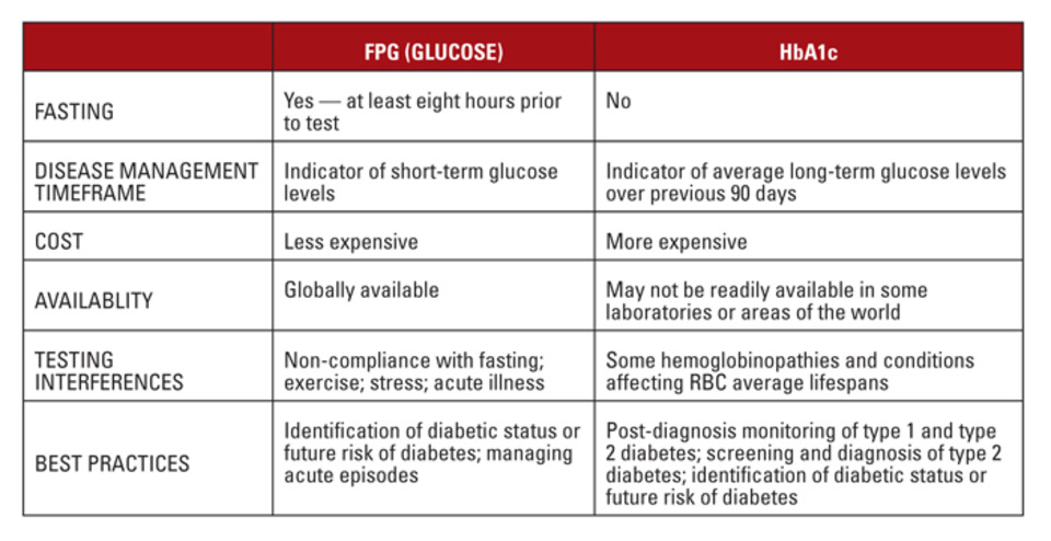 Understanding diabetes testing: Where are we, and where are we going?