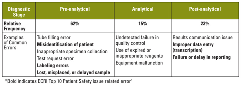 the role of lab automation in reducing diagnostic errors
