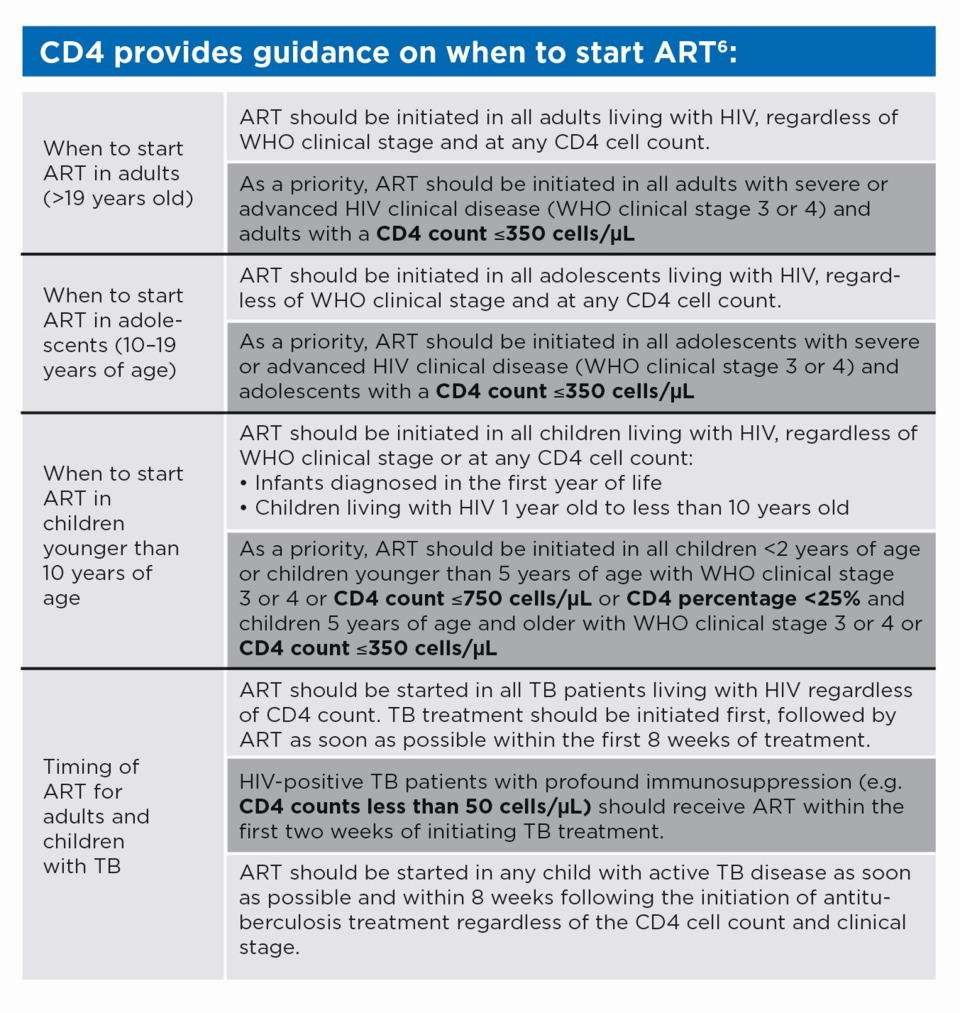 12 steps to CD4 testing Part II—HIV treatment