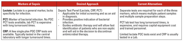 Rapid testing aids in the early diagnosis of sepsis