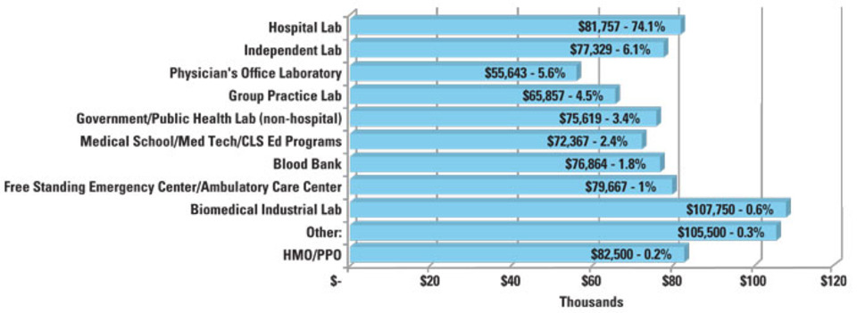 MLO's 2018 Annual Salary Survey of laboratory professionals