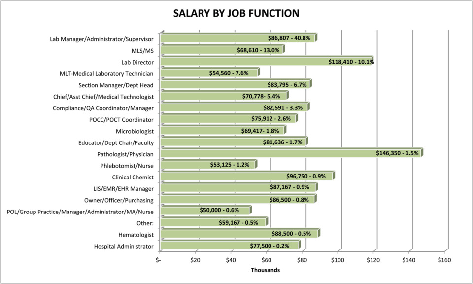 MLO's 2019 Annual Salary Survey of laboratory professionals